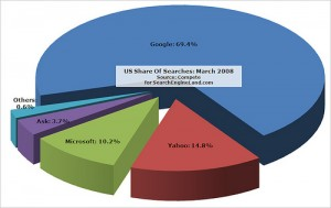 US Search Market Share March 2008