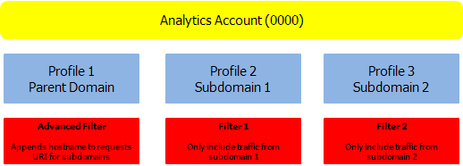 Google Analytics website profiles for domains including filters