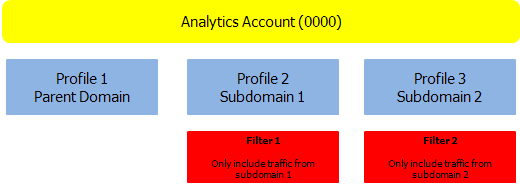 Google Analytics subdomain profiles with custom filters